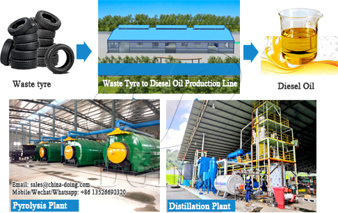 How to make diesel oil from used tyres ?