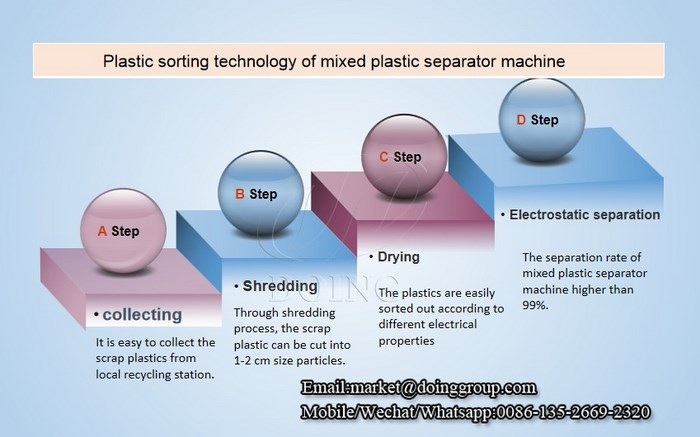 mixed plastic separator machine