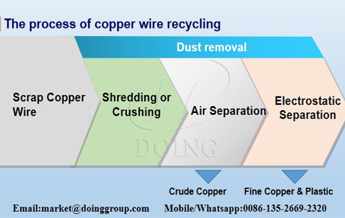 How do I separate copper from scrap cable wires?