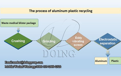 What method can be used to separate aluminum from plastic?