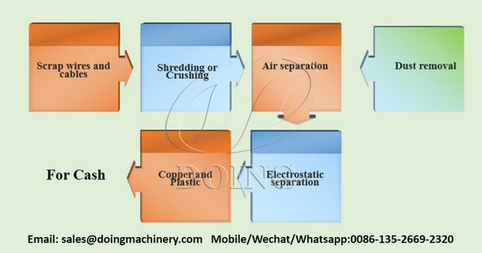process of copper wire granulator machine