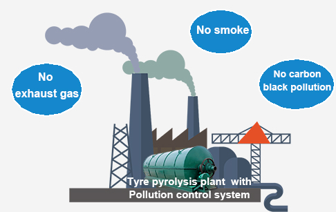 What pollution control system is used in your tyre pyrolysis plant?